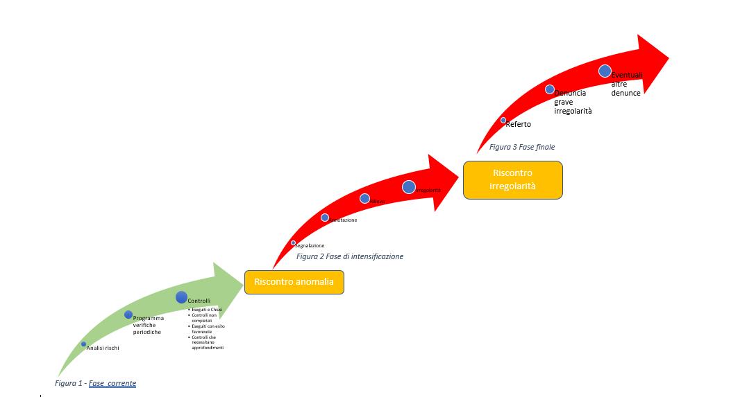 Escalation procedure e revisione